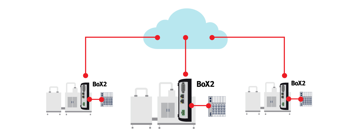 IoT and cloud connectivity